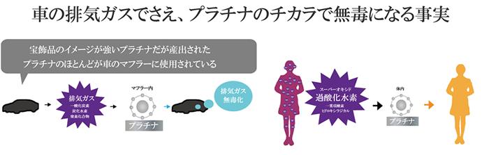車の排気ガスでさえ、プラチナのチカラで無毒になる事実