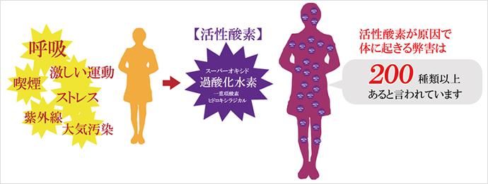 活性酸素が原因で身体に起きる弊害は200種類以上