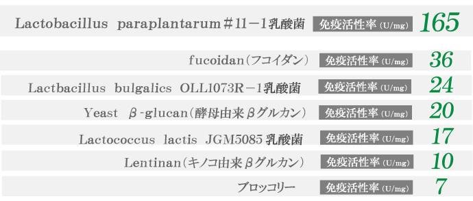 長野県のある地方の【ぬか】から発見した11−1乳酸菌。
