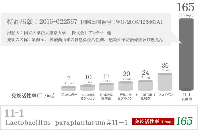免疫活性率165L/mg